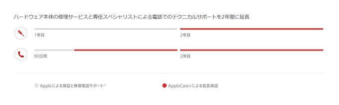 AppleCareの特徴