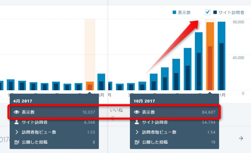 3月から10月までの上昇