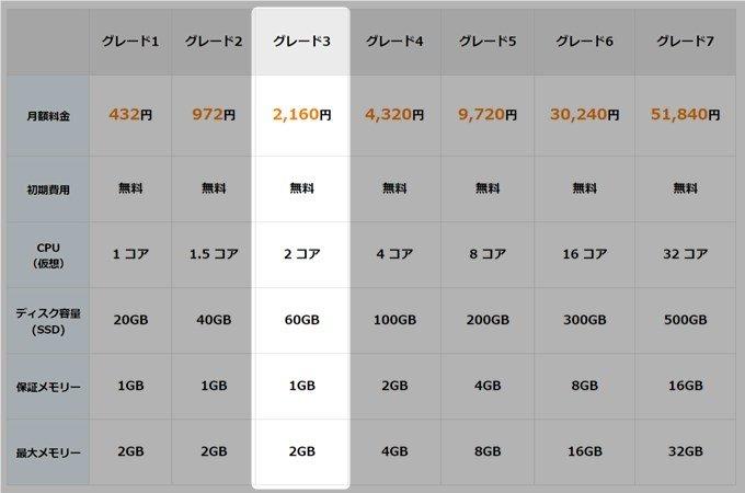 カゴヤの価格表
