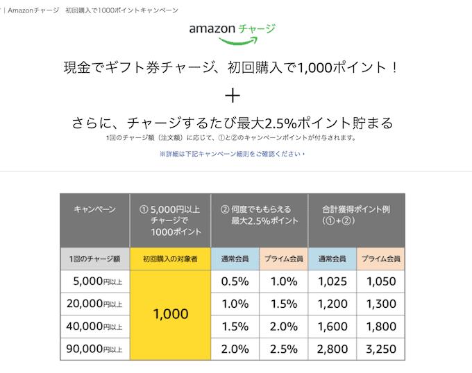 Amazonポイント還元20%