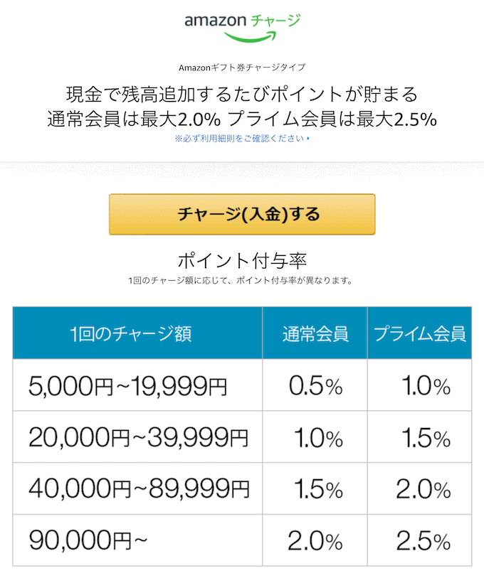 amazonチャージ利率