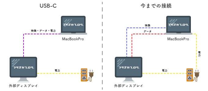 USB-Cにできること