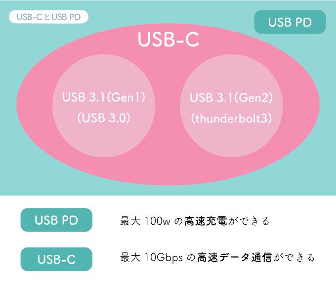 USB PDとは?