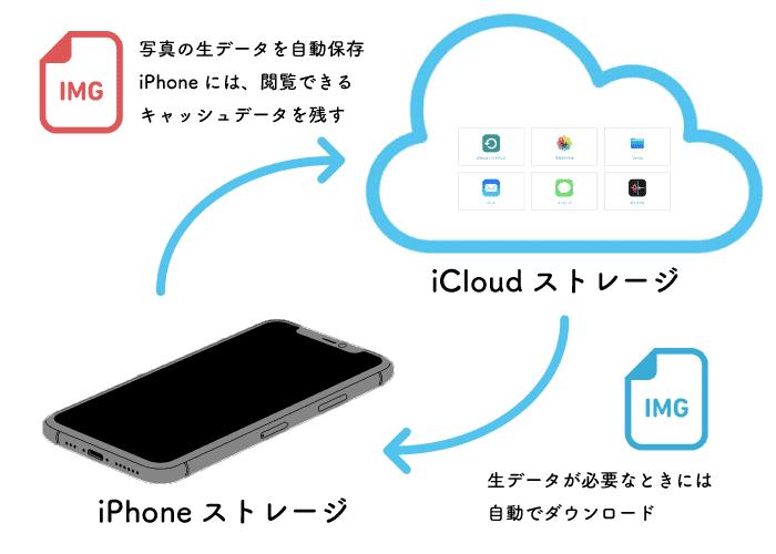 iPhone11ProiCloudストレージiCloudフォトライブラリとは