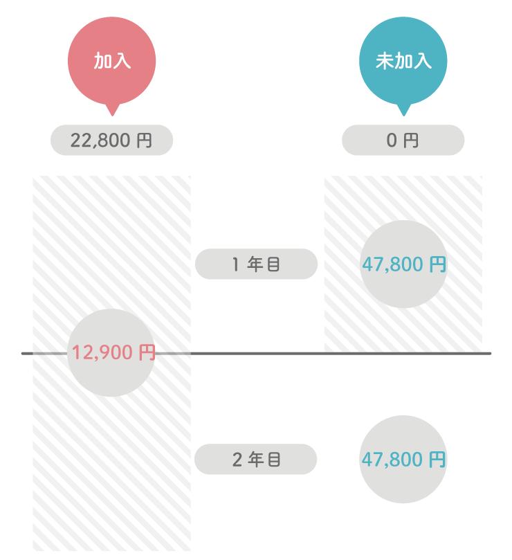 AppleCare iPhoneその他の修理AppleCare未加入と価格差の比較