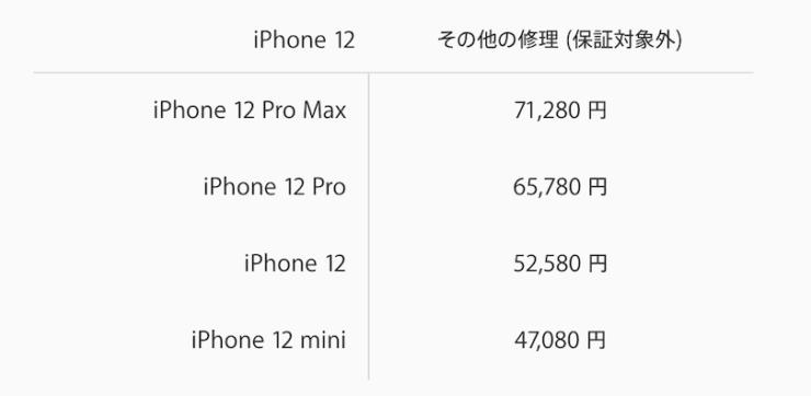 AppleCare iPhone12