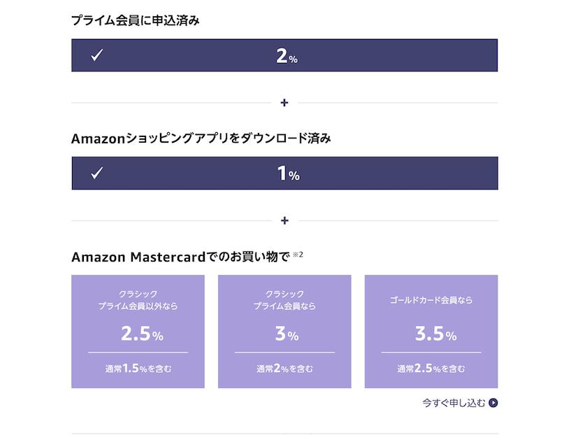 Amazonブラックフライデー&サイバーマンデーポイントアップキャンペーンのポイント還元率