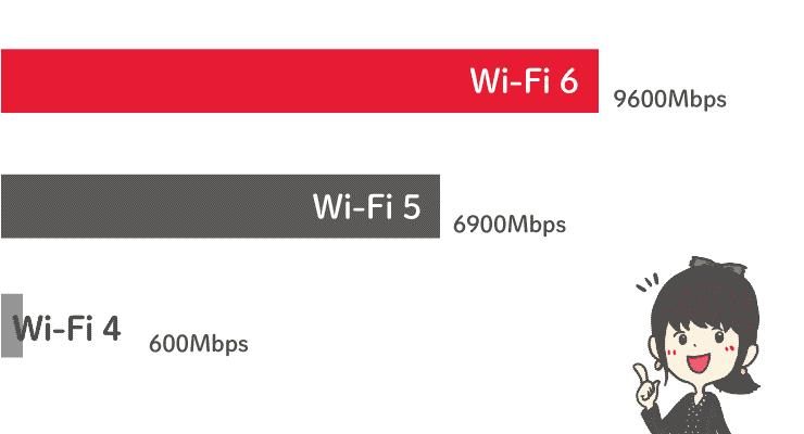 Wi-Fi 6とWi-Fi 5の違い
