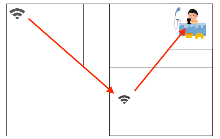 メッシュWi-Fi通信速度の実測値