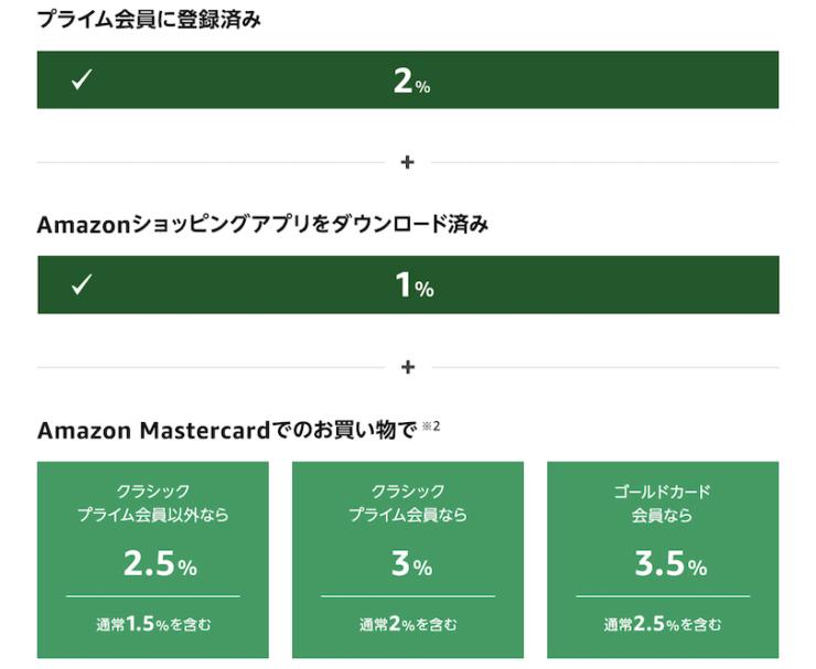 Amazon新生活セールポイントアップキャンペーンのポイント還元率