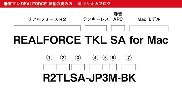 リアルフォース型番の読み方REALFORCE TKL SA